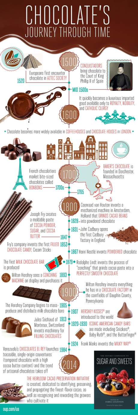 OCSS-Chocolate-History-Infographic