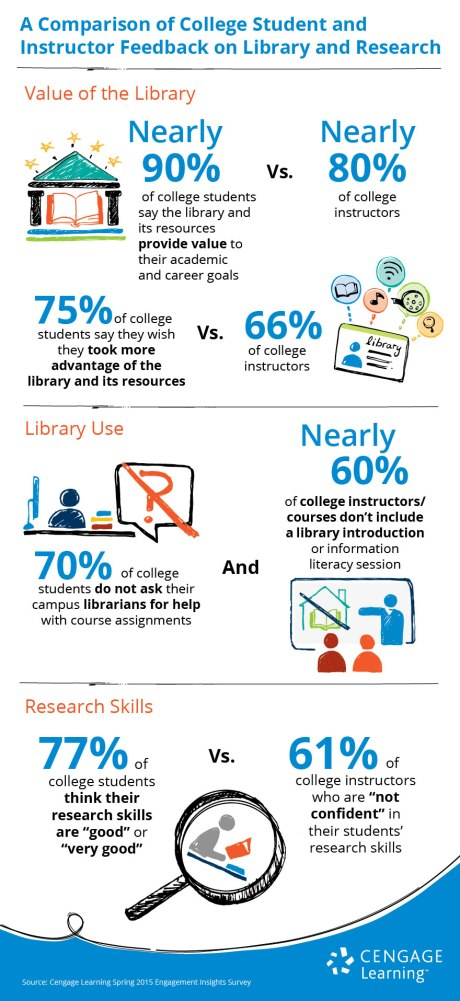cengage.learning.research.libraries.infographic.gale_