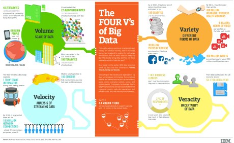 Image Credit: IBM, The Four V's of Big Data